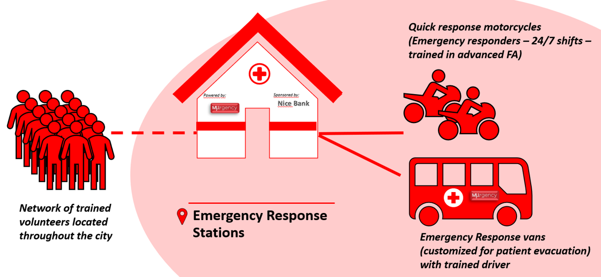 This is an overview of the business model for the planned roll-out of the One Global Emergency Response Network in Nigeria.