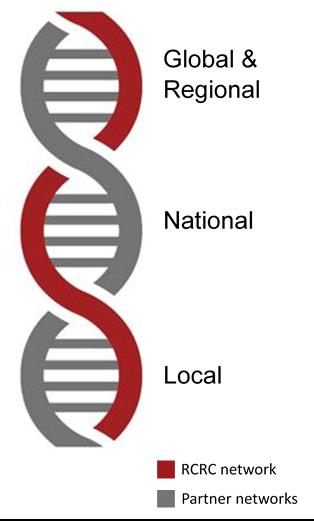 Partnering helix